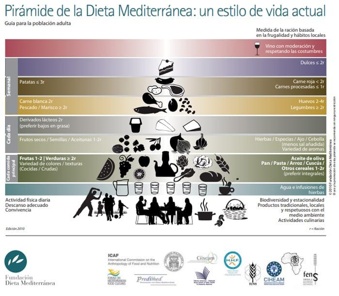 Pirámide mediterránea de alimentos: detalles y beneficios